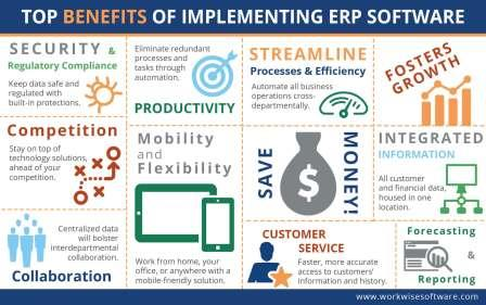 benifits of erp system